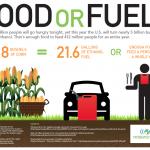 Gıdaya destek yok yakıta var !