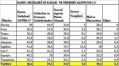 TÜSİAD Başkanı'nın Vergi Yanılgısı/Mustafa Sönmez