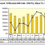 Kriz öncesine hangi sektörler dönebildi? / Mustafa Sönmez