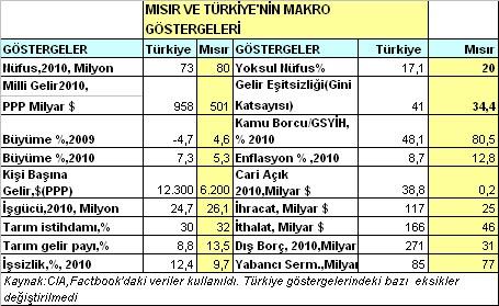 Patlamış Mısır, Kabarmış Türkiye… /Mustafa Sönmez