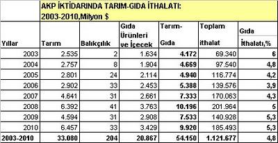 Mutfak Yanıyor, AKP Tarımı Umursamıyor /Mustafa Sönmez