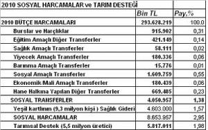 """CHP'nin Aile Sigortası: """"Yetmez, Ama Evet!""""… /Mustafa Sönmez"""
